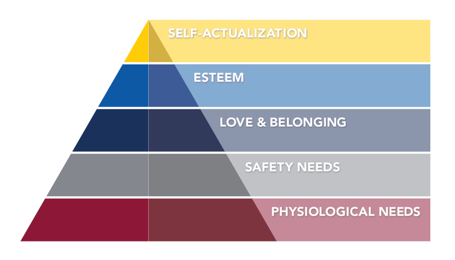 Pyramid of Maslow's Heirarchy of Needs. Starting from the bottom: Physiological needs; safety needs; love and belonging; esteem; and self-actualization.